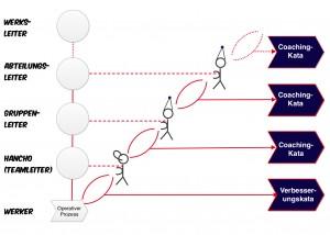39 Allg Kata hierarchieebenen Management-System