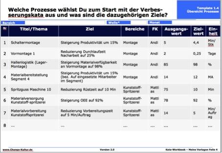 VK Beispiel VoBe Prozessübersicht