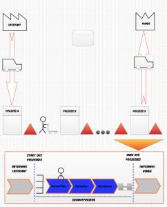 Prozess Zusammenhang Wertstrom zu Prozess